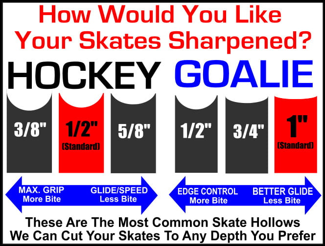 Sports Etc Hockey: A Guide to the Recommended Skate ...